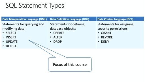 Querying with Transact-SQL: (01) Introduction to Transact-SQL