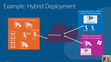 Taste of Premier: Using Microsoft Azure in your Enterprise Environment