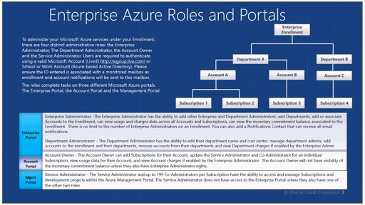 Enterprise Azure Overview