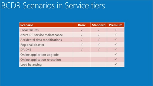 Azure SQL Database for Business-Critical Cloud Applications: (02) Business Continuity and Disaster Recovery