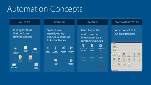 Windows Azure a System Center Orchestrator