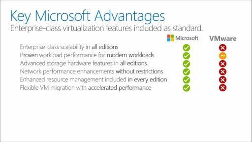 VMware to Hyper-V Migration: (01) Introduction to VMware to Hyper-V Migration & Partner Solution Overview