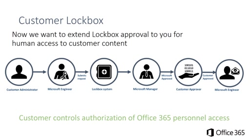 CANITPRO Connection #1 - Office 365 Security Considerations