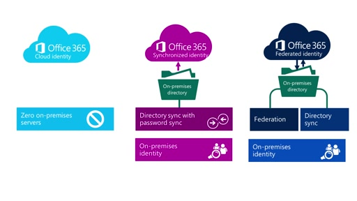 CANITPRO Connection #2 - Office 365 Identity Solutions