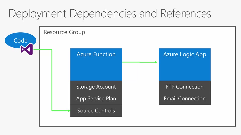 Serverless applications with Azure Functions and Logic Apps - Part 2