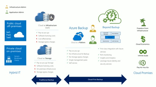 Cloud-First Enterprise Backup : Why Architecture matters