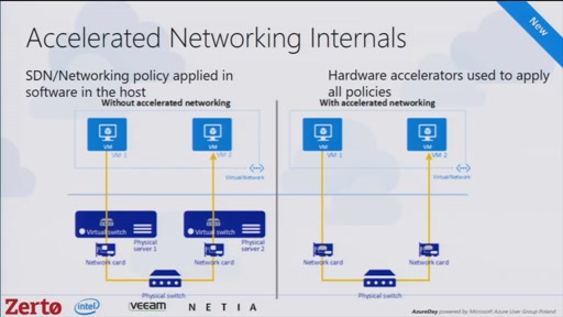 Advanced Azure networking scenarios and news from Microsoft Ignite Conference