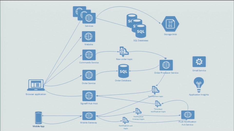 distributed and asynchronous architecture based on azure