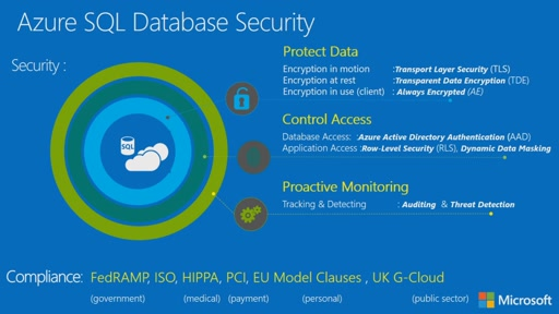 Secure your Microsoft Azure SQL database - it's easier than ever