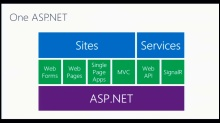 Making Websites with ASP.NET