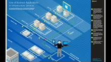 Architecture blueprints - Line of business applications