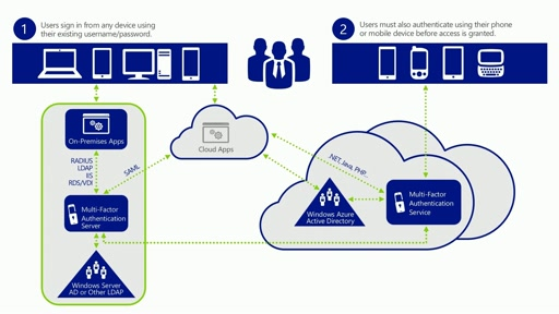 Windows Azure Multi-Factor Authentication Overview