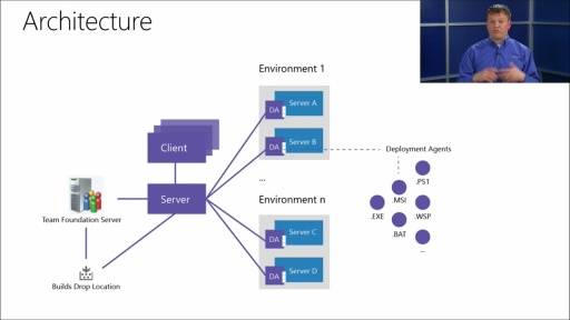 DevOps - Visual Studio Release Management: (02) Release Management Architecture