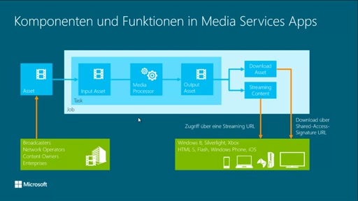 Medien-basierte Workflows mit Windows Azure Media Services