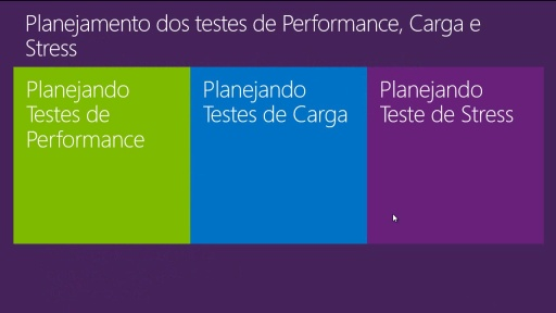 MVA Visual Studio para Teste de Software - Planejamento dos testes de performance