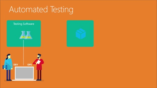 Automated Testing | What is Automated Testing?