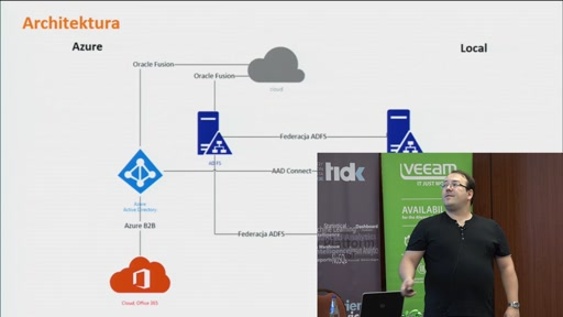 Azure Cloud ID in Allegro
