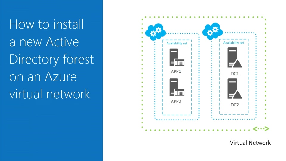How to install a new Active Directory forest on an Azure virtual network
