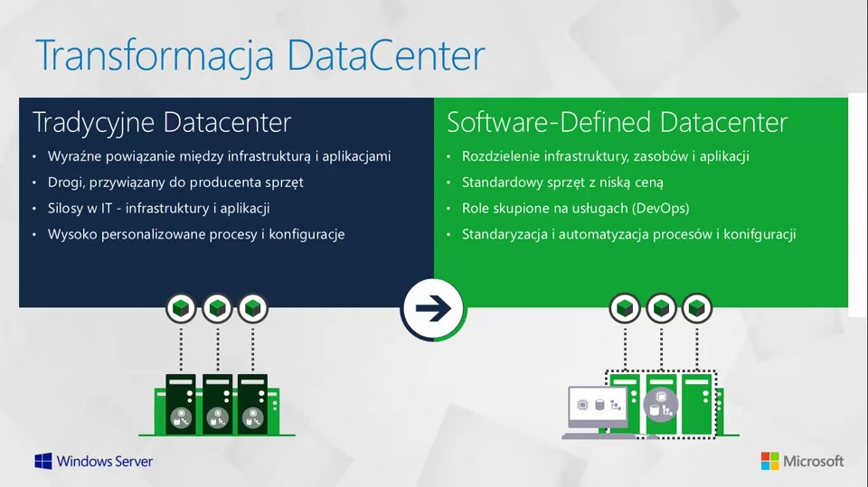 01 | Strategia Microsoft: Datacenter i OS