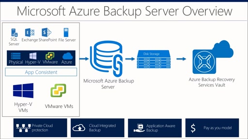 Announcing VMware VM Backup with Azure Backup Server