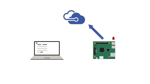 Using Azure with IoT Core