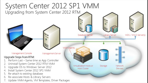 TechNet Radio: (Part 3) Building a Private Cloud with System Center 2012 Service Pack 1 – Deploying & Upgrading to System Center 2012 SP1 Virtual Machine Manager