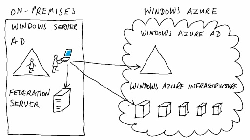 Windows Azure Active Directory: Control Access to Windows Azure
