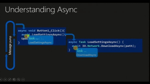 Six Essential Tips For Async - Introduction