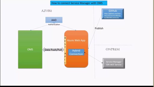 OMS ITSM Connector to System Center Service Manager