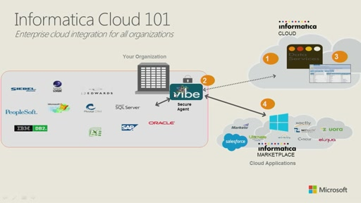 Accelerating Cloud Analytics at Enterprise Scale with Informatica and Microsoft Azure
