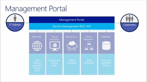 Windows Azure Pack - Infrastructure as a Service: (07) Create Tenant Experiences
