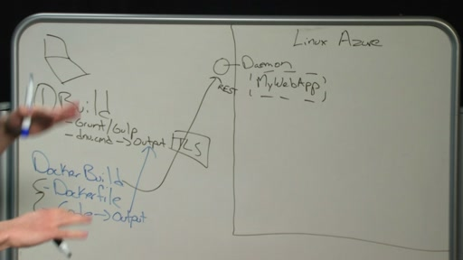 Whiteboard - How an ASP.NET app becomes a container