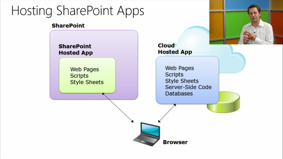Developing Microsoft SharePoint Server 2013 Core Solutions: (04) Developing  SharePoint and Autohosted Hosted SharePoint Apps