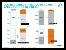 Customer Council What does Cloud mean for your Business