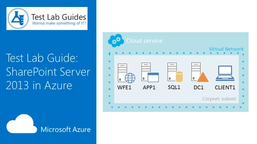 SharePoint Server 2013 Three-Tier Farm in Azure Test Lab Guide Overview