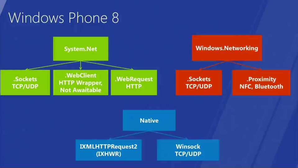 Device Integration with Windows Phone