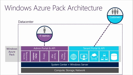 Windows Azure Pack: Express Installation Walkthrough: (01) WAP Overview and Setting Up the IaaS Pipeline