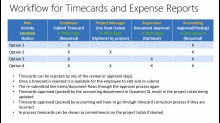 Project Accounting in Microsoft Dynamics SL 2015: (03a) Time and Expense, Part 1