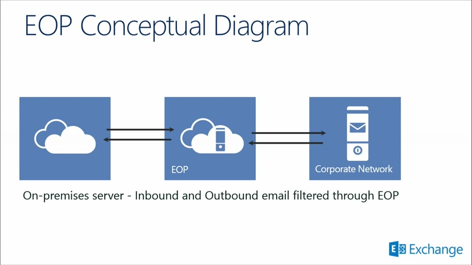 Office 365 Security and Compliance: Exchange Online