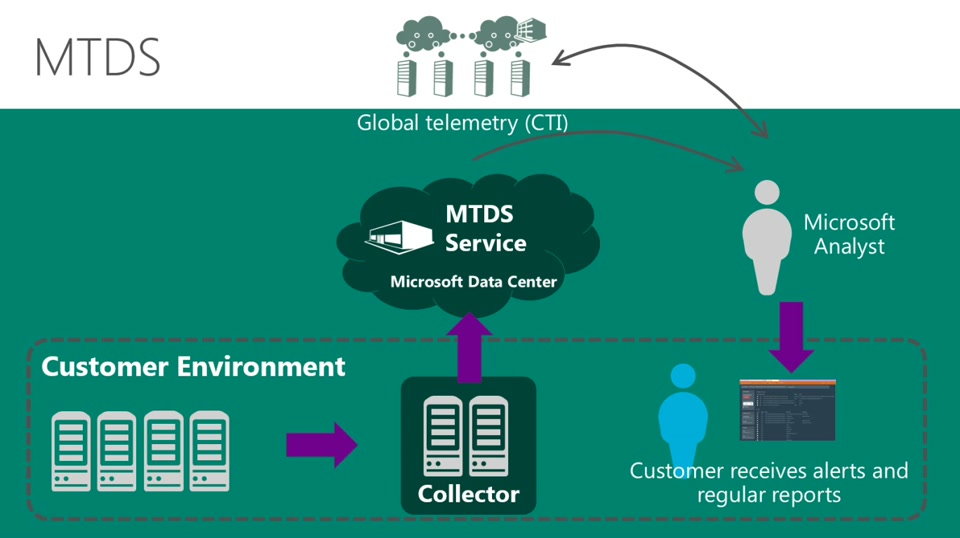 Taste of Premier: Microsoft Threat Detection Service Overview