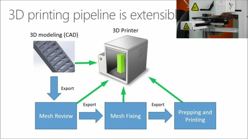Windows 8.1 Developer Training, Geek Edition : (05) 3D Printing