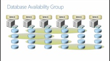 Core Solutions of Exchange Server 2013: (05) Implementing High Availability and Disaster Recovery