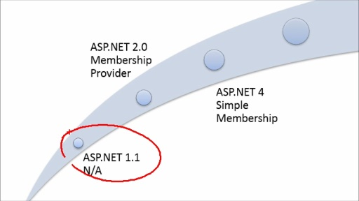 Introduction to ASP.NET MVC: (07) Introduction to Authentication in MVC