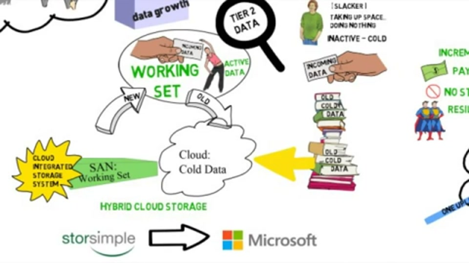 StorSimple: A Hybrid Cloud Storage Solution