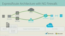 Securing Cloud Connectivity for Microsoft Azure with Barracuda NG Firewall