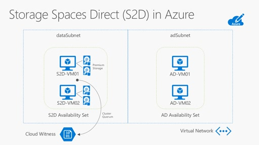 Step-by-Step: Deploy Windows Server 2016 Storage Spaces Direct (S2D) Cluster in Microsoft Azure