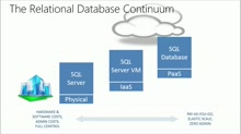 Azure SQL Database for Business-Critical Cloud Applications: (01) Service Tiers – Overview