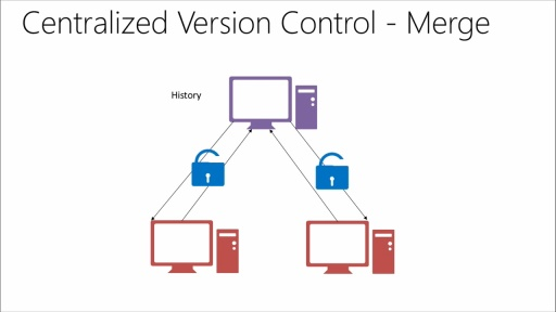 Using Git with Visual Studio 2013: (01) Choosing the Right Version Control
