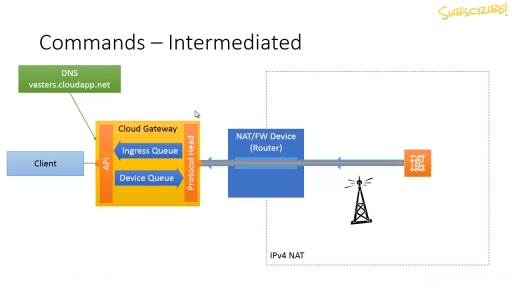 Device to Cloud, Hands-On. Part 4: Intermediated, Service-Assisted Connectivity