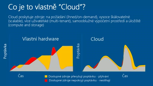 Co je to cloud?